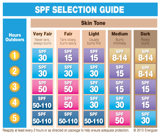 spf meaning